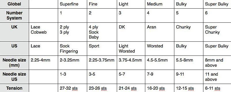 Knitting Yarn Weights Chart : Yarn weight chart